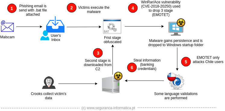 SI-LAB] EMOTET spread in Chile impacted hundreds of users